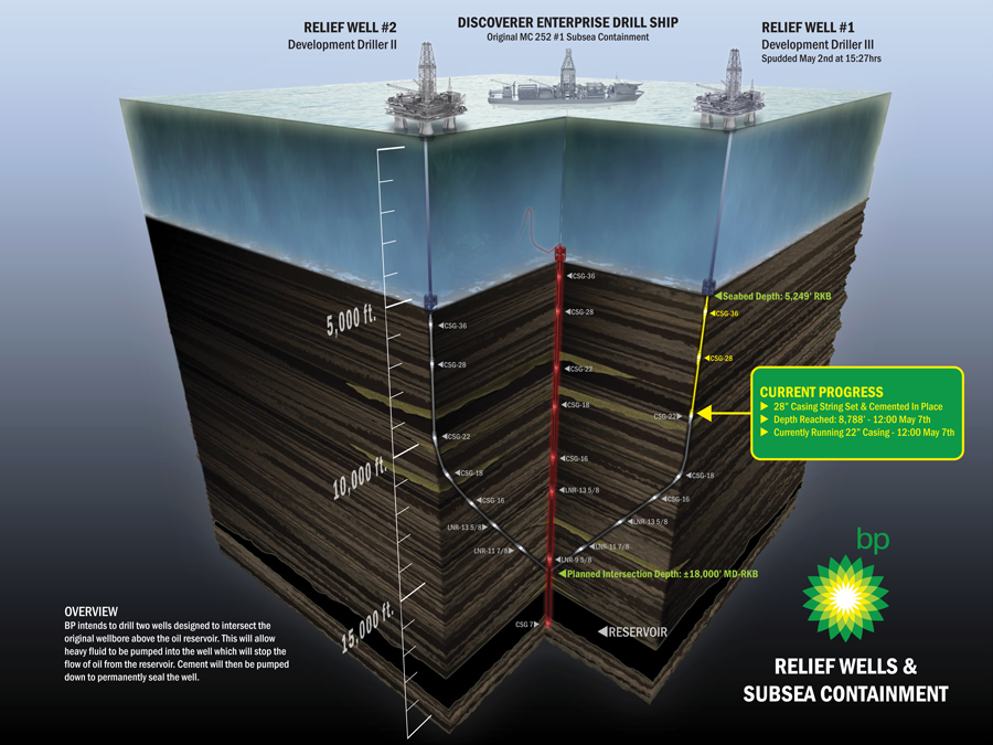 BP's Relief Wells